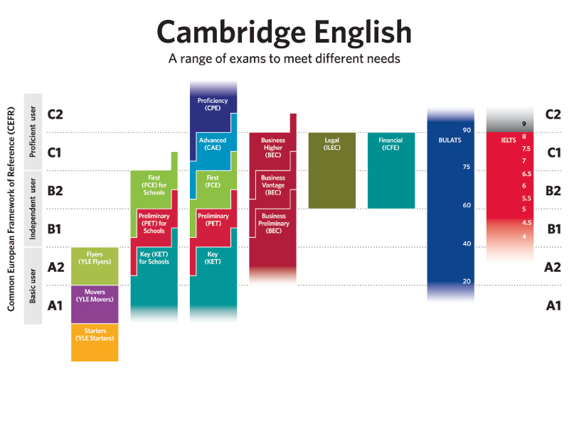 CEFR Cambridge