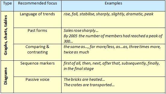 paraphrasing in IELTS
