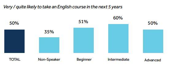 تمایل به یادگیری زبان انگلیسی در جهان
