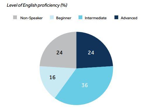 سطح زبان انگلیسی افراد جهان